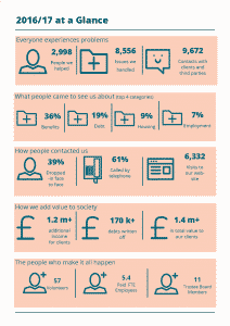 Infographic showing key facts and figures from the 2017 Annual Report